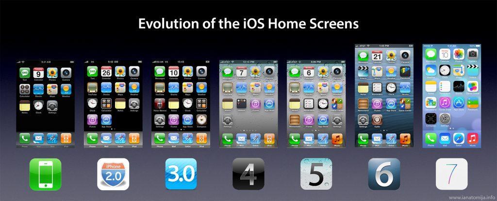 évolution iOS